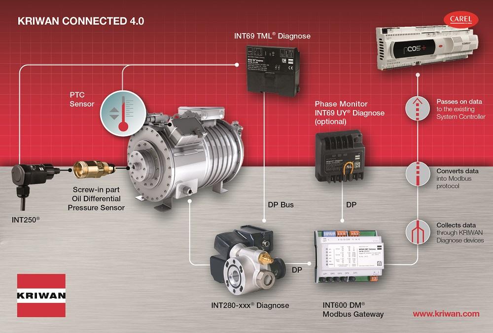 Connectivity Schaubild-Anzeige